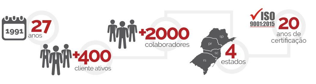 25 anos, +400 clientes ativos, +2000 colaboradores, 4 estados